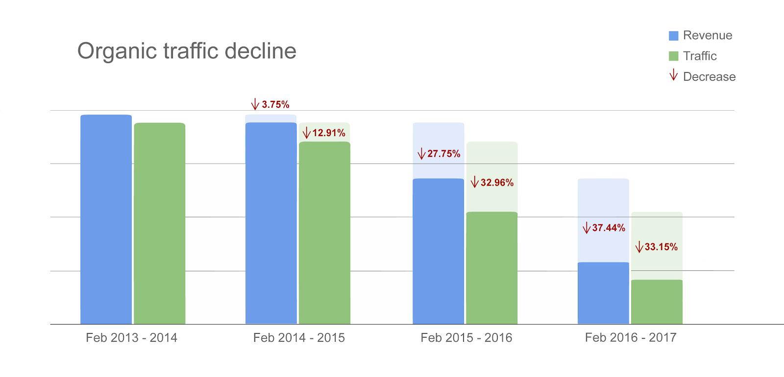 Organic traffic decline