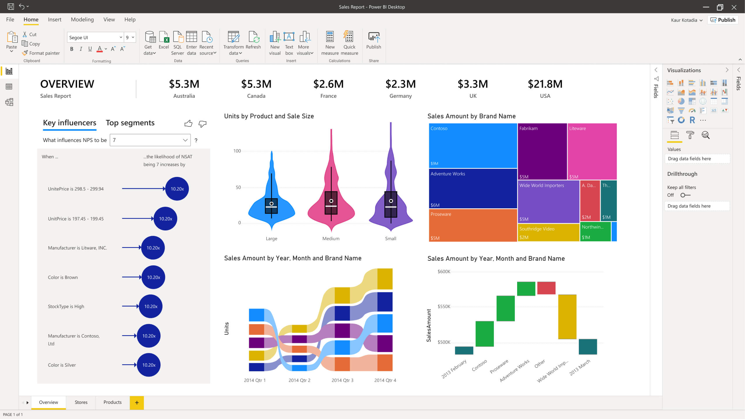Creating a Power BI Dashboard - A Step by Step Guide | InsightWhale
