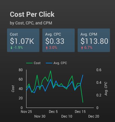 How to visualize Google Data Studio Cost Per Click