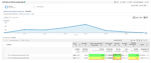 facebook-funnel-testing-conversion-rate-optimization-shopify
